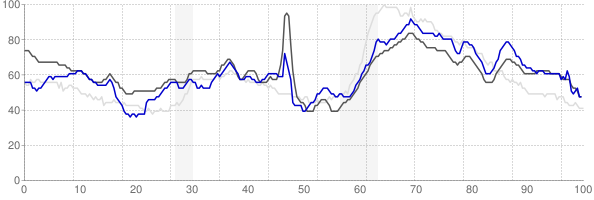 Monroe, Louisiana monthly unemployment rate chart